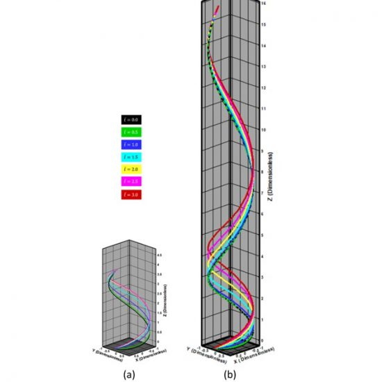 Mutual sliding motion of wrapped filaments for biomedical and engineering applications
